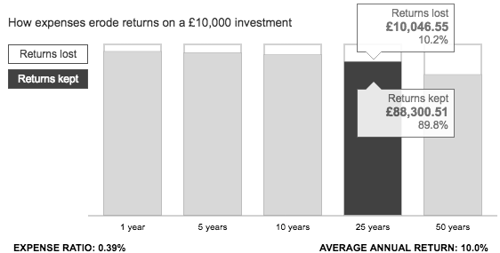 Graph showing the impact of costs on a low cost investment portfolio