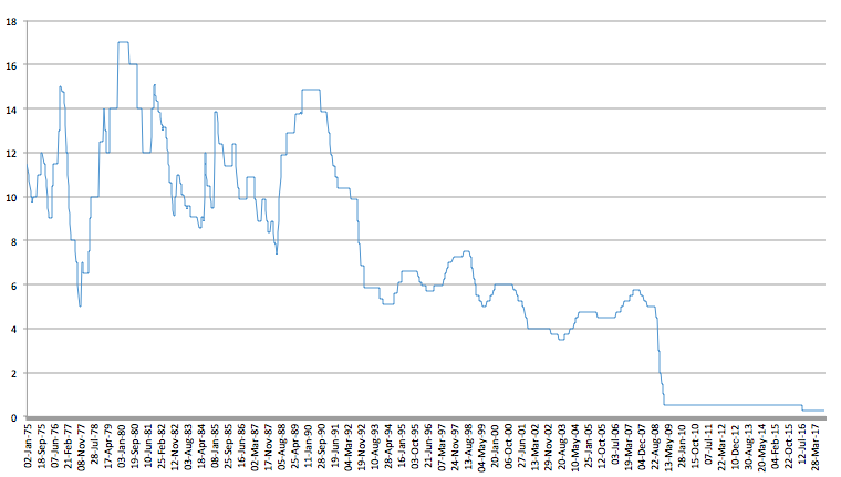 uk bank of england historic interest rates chart percentage