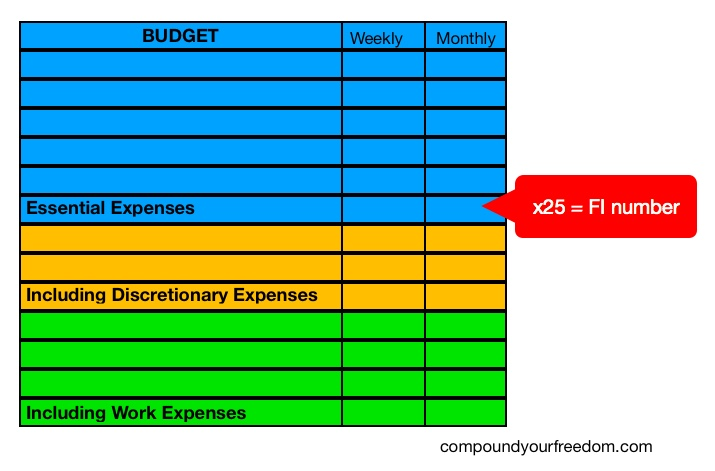 Budget template for Financial Independence