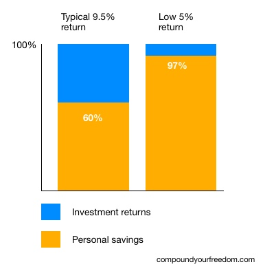 Proportion of savings needed at a 9.5% return vs 5% return rate