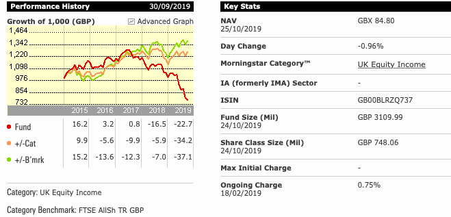 Woodford Equity Income Fund Performance (Morningstar UK)