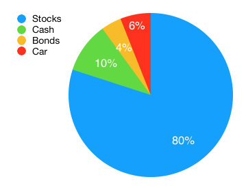 Stock proportion rule
