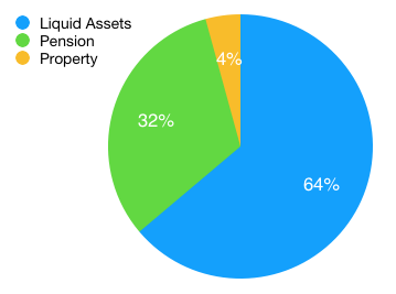 Liquidity Breakdown
